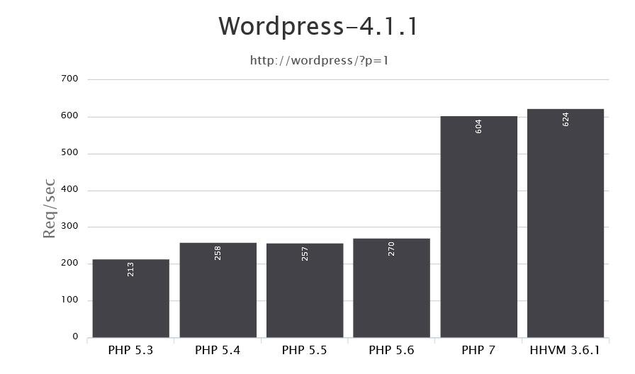 ¿Cómo actualizar la versión PHP de tu WordPress?